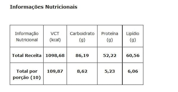 Informações nutricionais do sanduíche